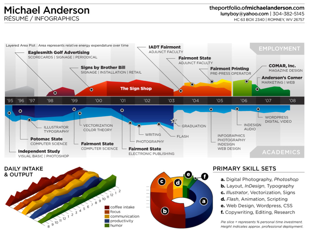 the rise of the info graphic aesthetically appealing