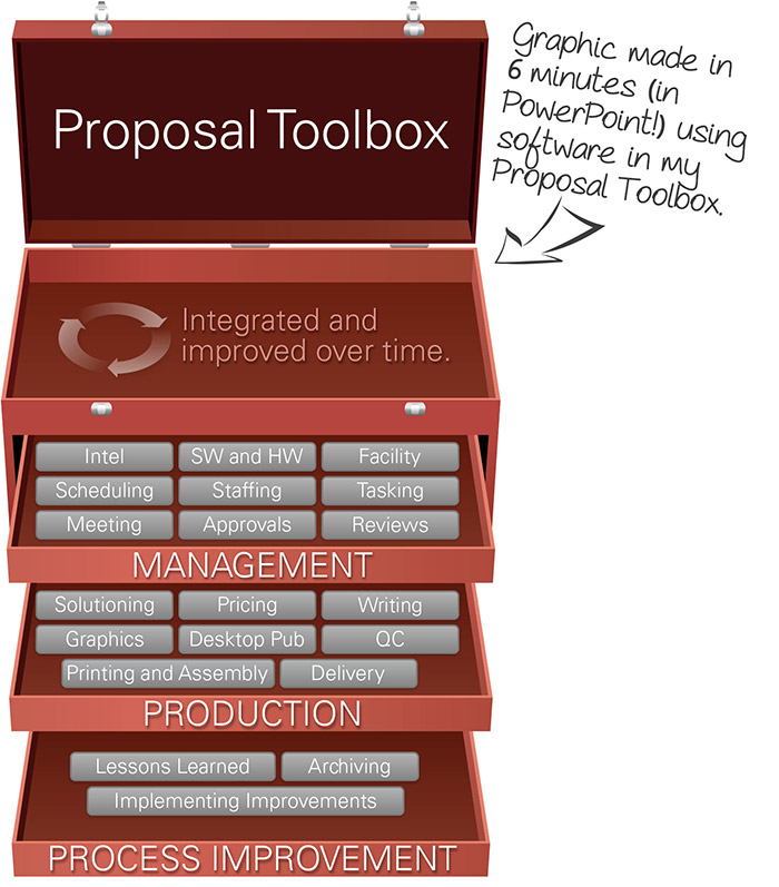 Proposal Toolbox How To Speed Up Proposal Development